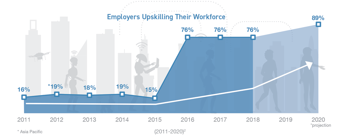 A graph showing the increasing percentage of organisations expecting to upskill their workforce.