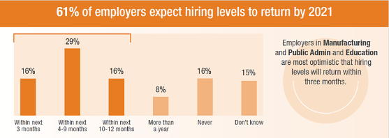 Infographic showing 61% of employers expect hiring to be back to pre-COVID-19 levels by 2021.