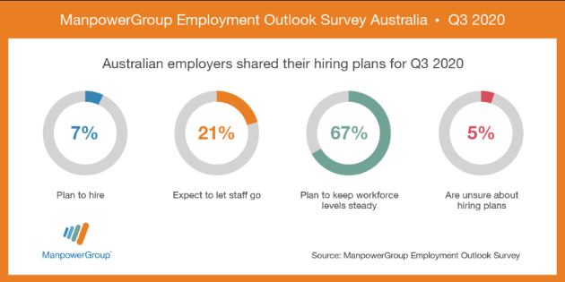 ManpowerGroup Employment Outlook Survey Australia Q3 2020