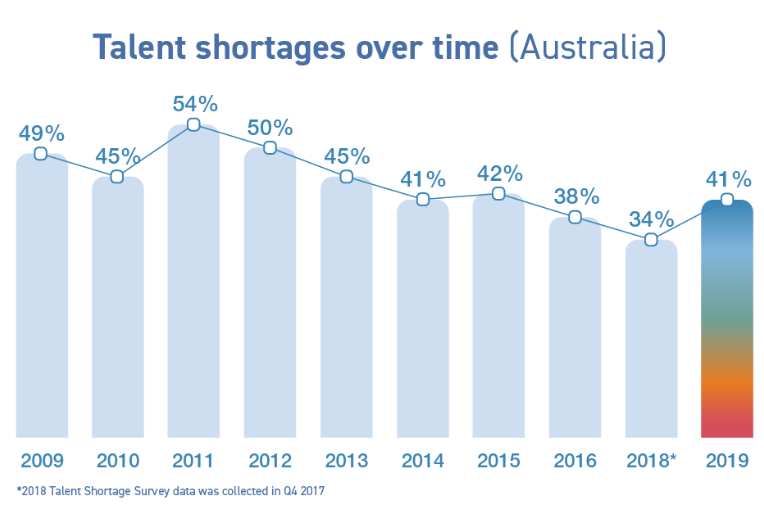A graph of talent shortages over time in Australia from 2009-2019.
